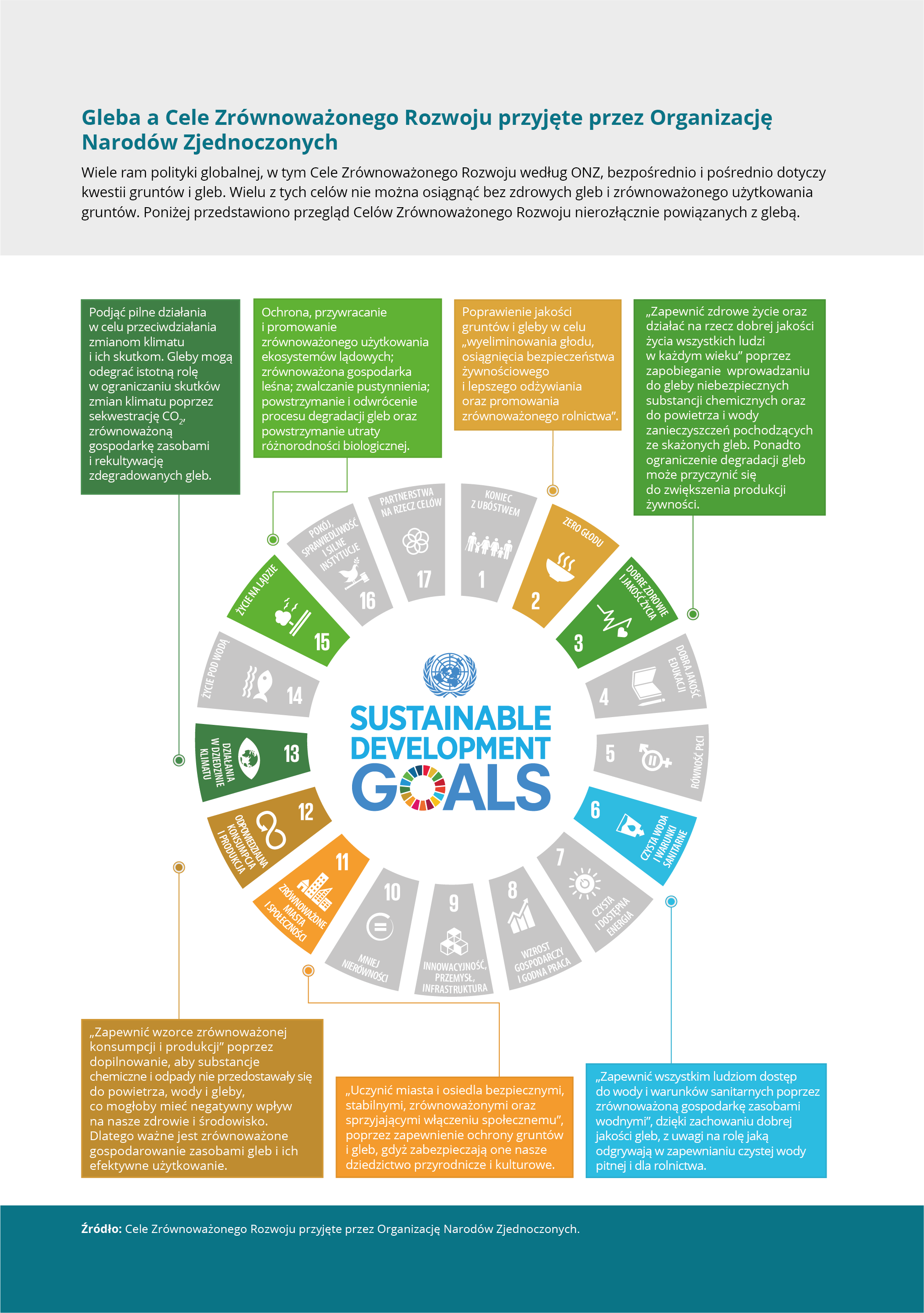 Gleba a Cele Zrównoważonego Rozwoju przyjęte przez Organizację Narodów Zjednoczonych