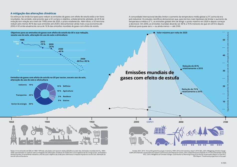Os esforços da União Europeia para reduzir as emissões de gases com efeito de estufa estão a ter bons resultados. Na verdade, está previsto que a UE cumpra o objetivo, unilateralmente adotado, de 20 % de redução (em relação aos níveis de 1990) antes de 2020, o prazo estabelecido. Além disso, a UE tenciona reduzir pelo menos 40 % das suas emissões até 2030 e descarbonizar ainda mais a sua economia até 2050.A UE emite atualmente cerca de 10 % das emissões mundiais de gases com efeito de estufa.