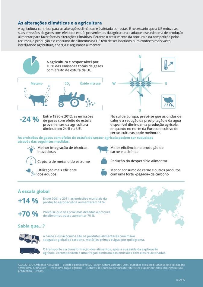 A agricultura contribui para as alterações climáticas e é afetada por estas. É necessário que a UE reduza as suas emissões de gases com efeito de estufa provenientes da agricultura e adapte o seu sistema de produção alimentar para fazer face às alterações climáticas. Perante o crescimento da procura e da competição pelos recursos, a produção e o consumo de alimentos na UE têm de ser inseridos num contexto mais vasto, interligando agricultura, energia e segurança alimentar.