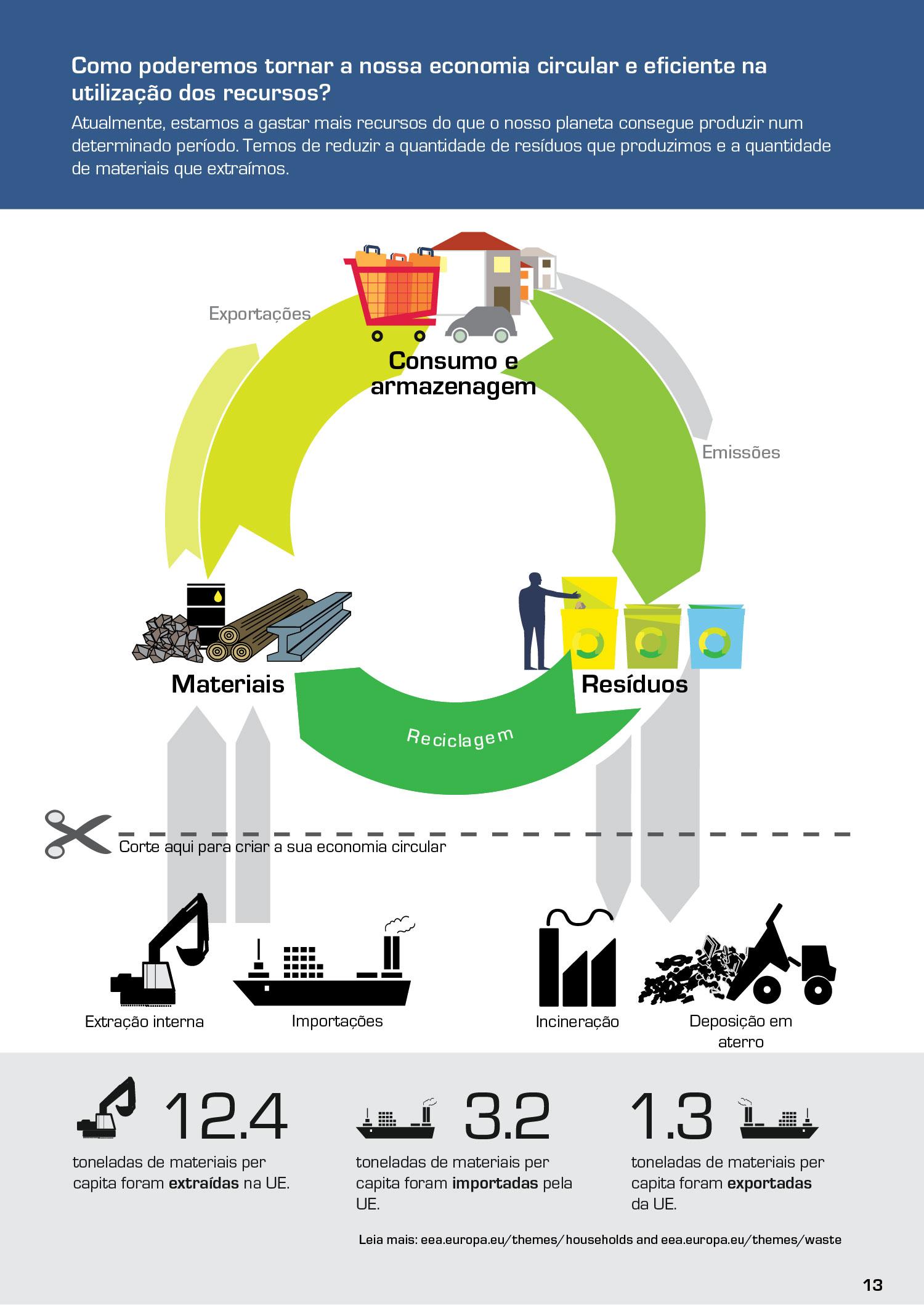 Como poderemos tornar a nossa economia circular e eficiente na utilização dos recursos?