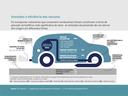 Emissões e eficiência dos veículos