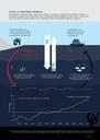 O mar e as alterações climáticas