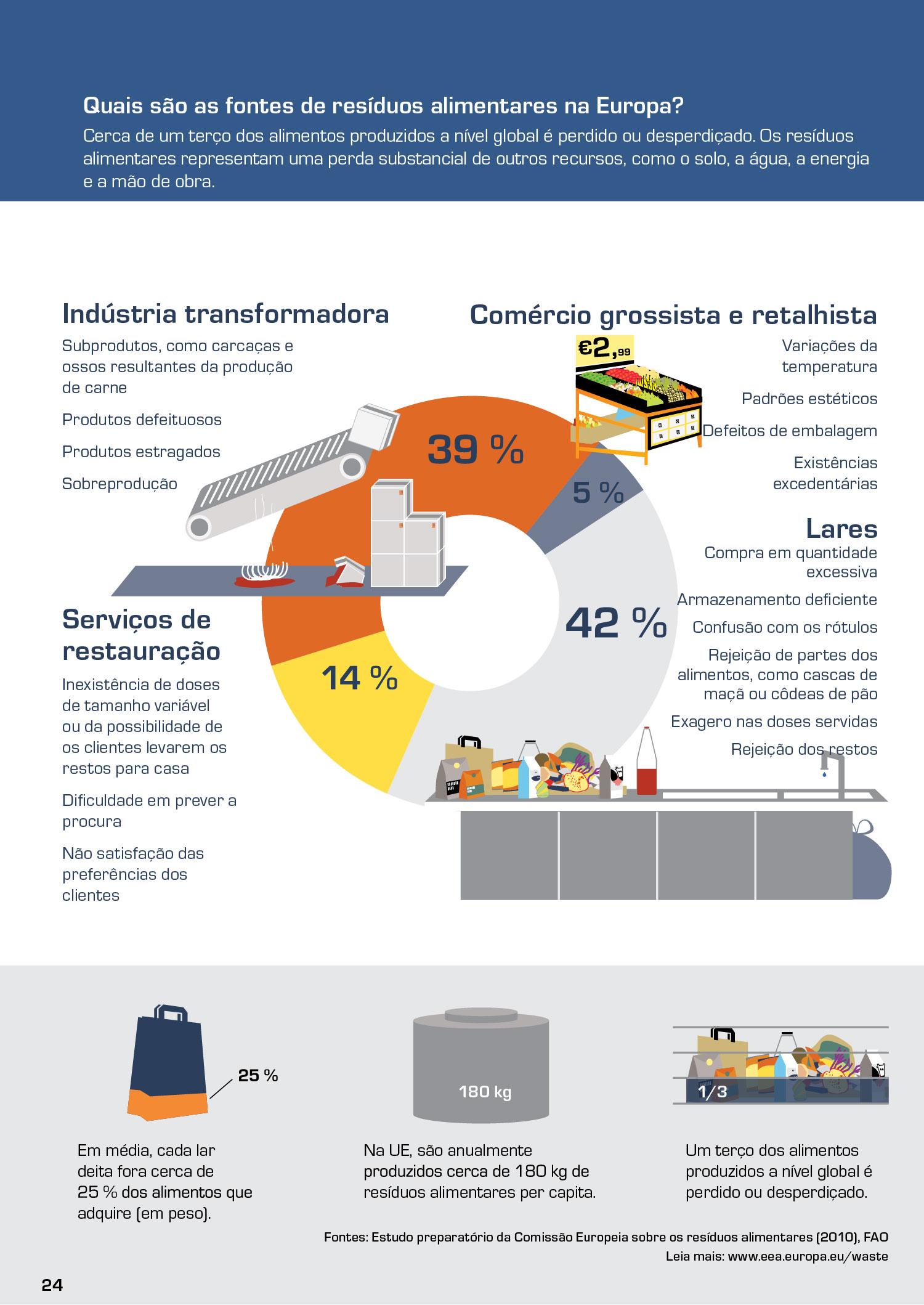 Quais são as fontes de resíduos alimentares na Europa?