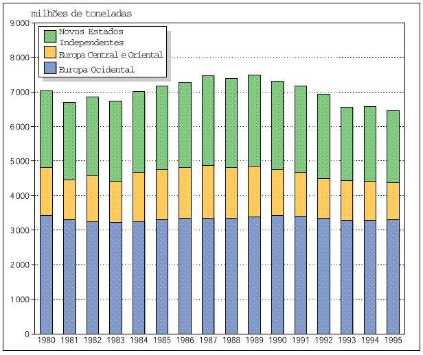 Emissões de CO2 na Europa, 1980-1995