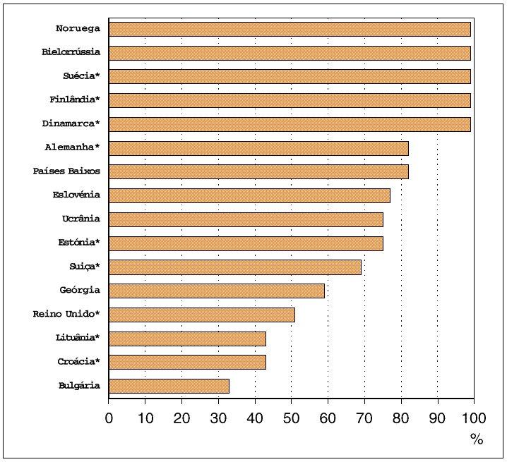 Redução das emissões de chumbo provenientes da gasolina, 1990 - 1996.