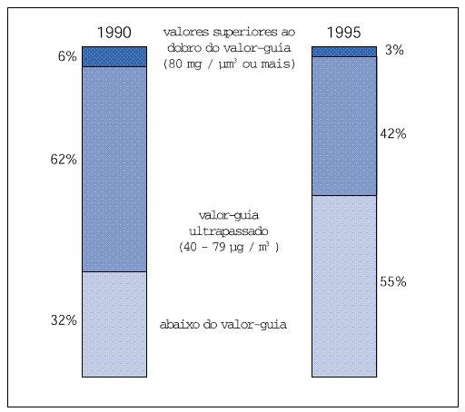 Concentrações médias anuais de NO2, 1990-95