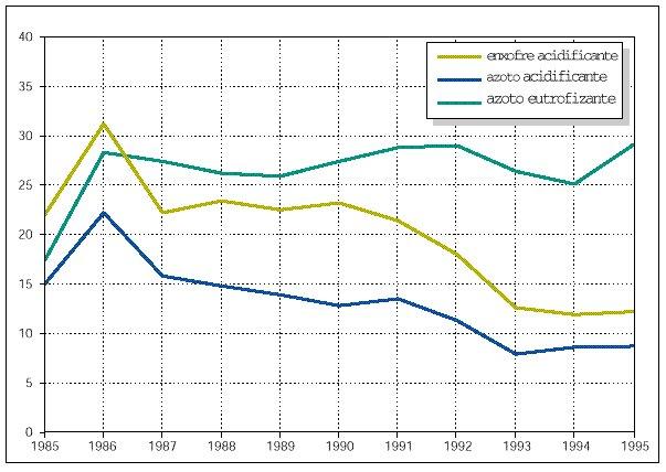 Percentagem do território em que é ultrapassada a carga crítica para o enxofre e o azoto