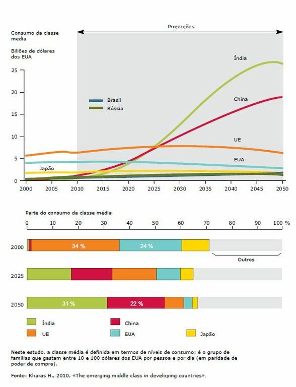 Alteração do consumo da classe média