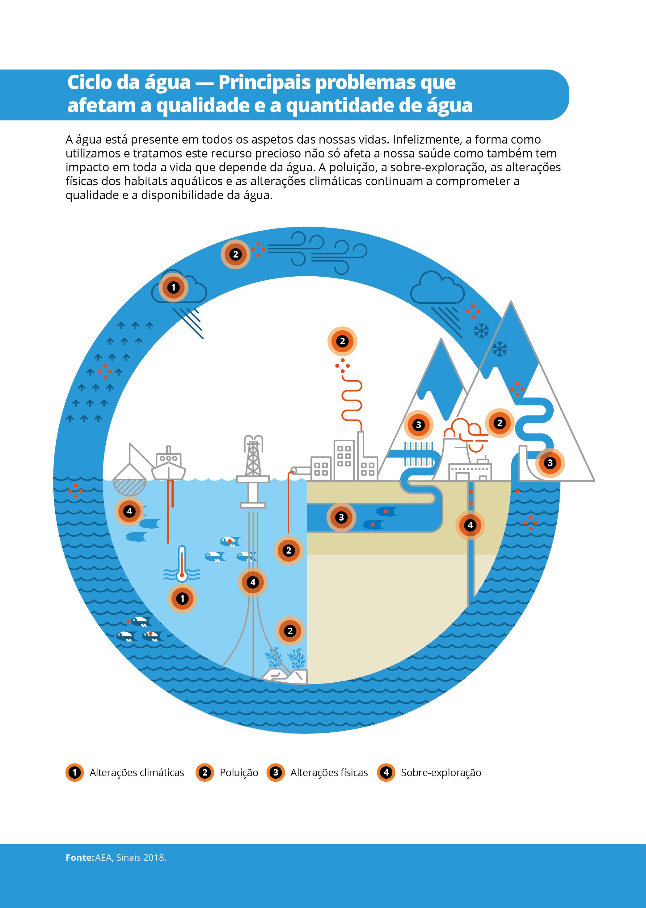 Ciclo da água — Principais problemas que afetam a qualidade e a quantidade de água