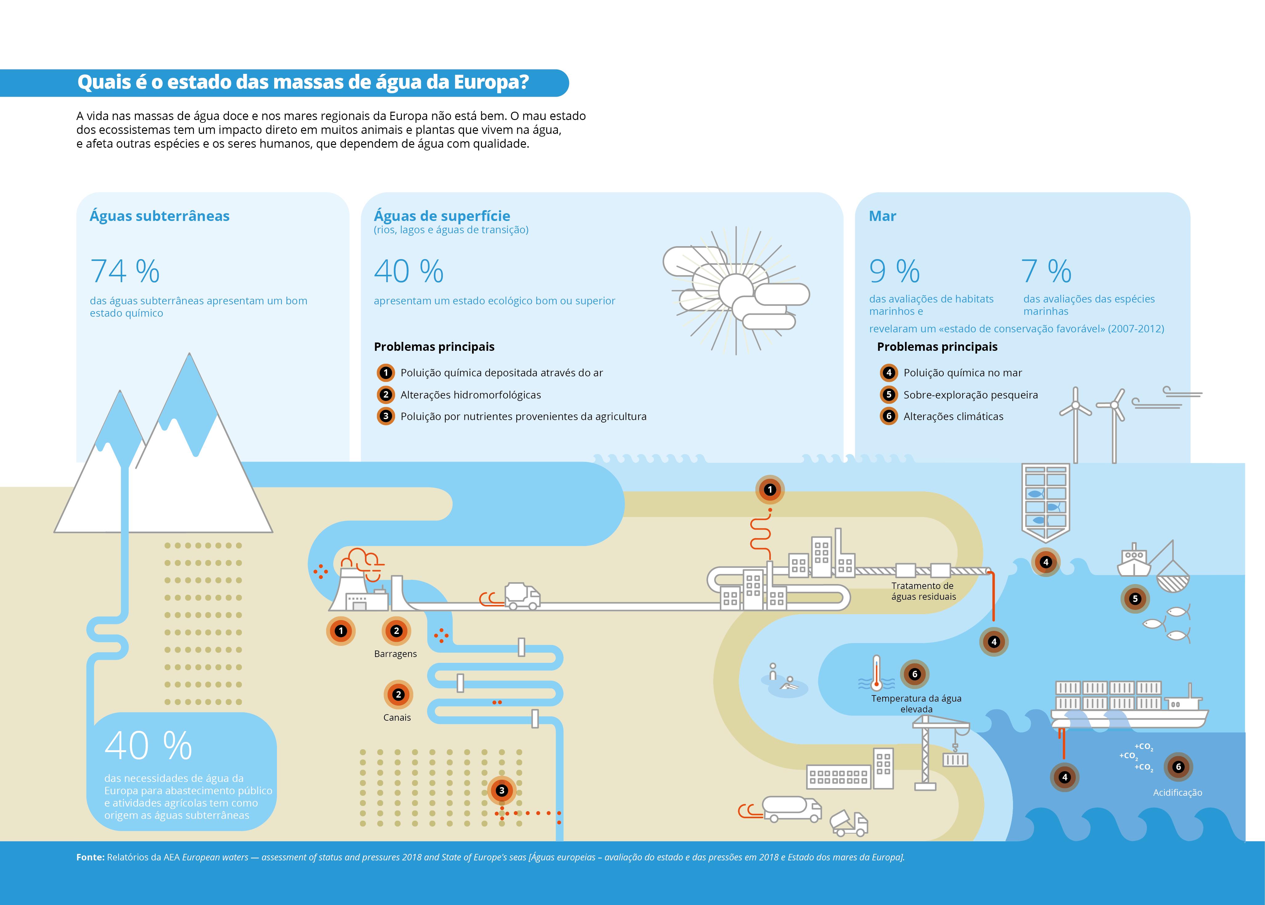 Quais é o estado das massas de água da Europa?