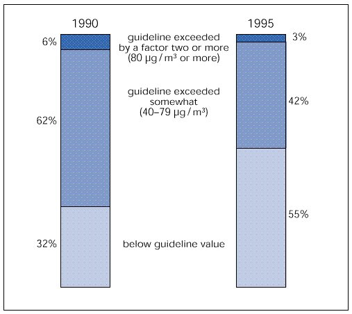 Annual average NO2 concentrations, 1990-95