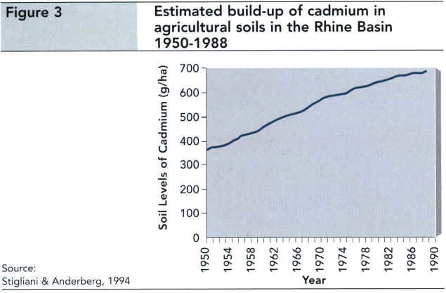 Estimated build-up of cadmium