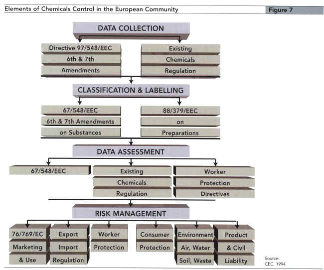 Elements of chemicals control in the European Community