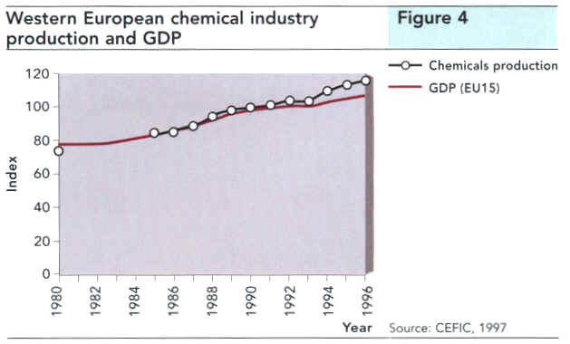 Western European chemical industry production and GDP