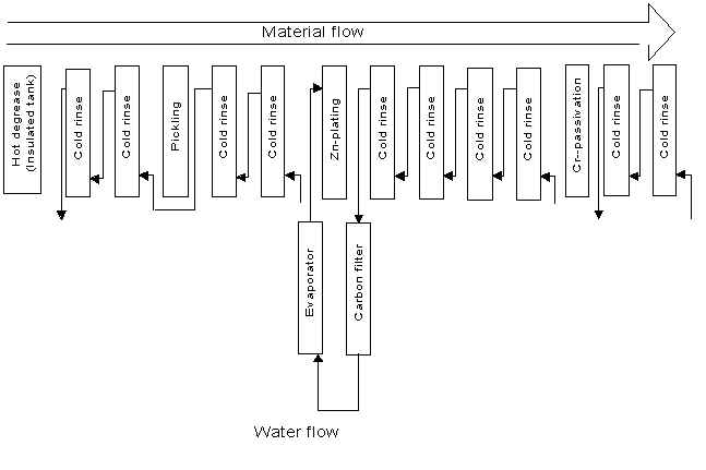 process flow chart for zinc plating