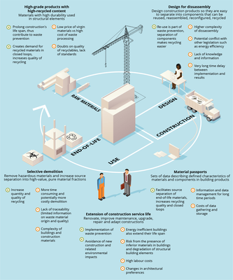 circular construction and demolition infographic