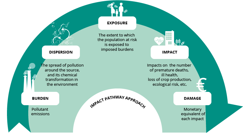 Step-by-step schematic of the Impact Pathway Approach framework