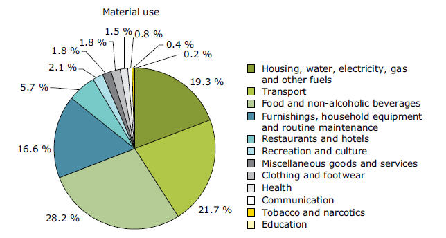 40 Progress Towards Ecosystem Resilience And Resource Efficiency Enchanting Consumption Patterns