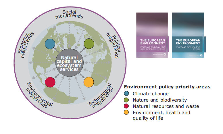 political and economic environment comparison The three pillars of sustainability are economic, environmental, and social learn more about these pillars and how you can help make a difference in this world.