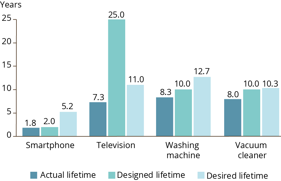 Figure 2. Lifetimes for smartphones, vacuum cleaners, televisions and washing machines