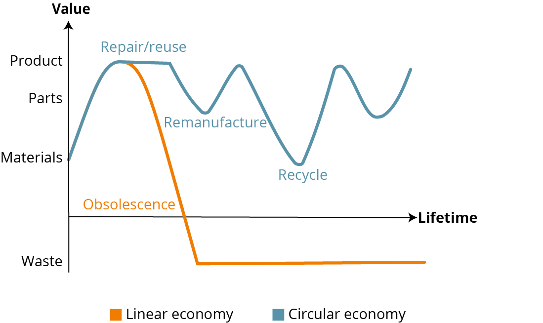 Figure 3. Illustrative indication of a circular economy versus a linear economy for electronics