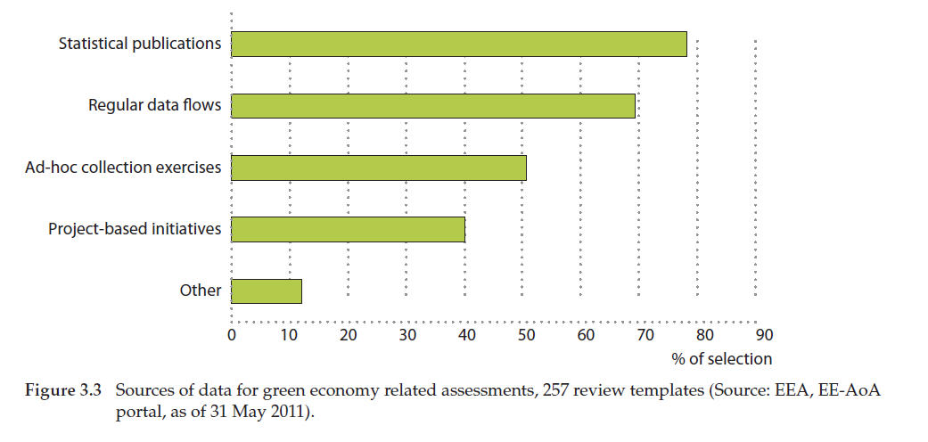 3 green economy european environment agency around three quarters 72 per cent of green economy related assessments consider options for the future figure 34 summarises the kind of policymaking malvernweather Image collections