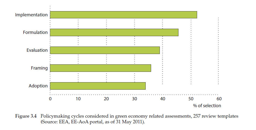 3 green economy european environment agency figure 34 malvernweather Image collections