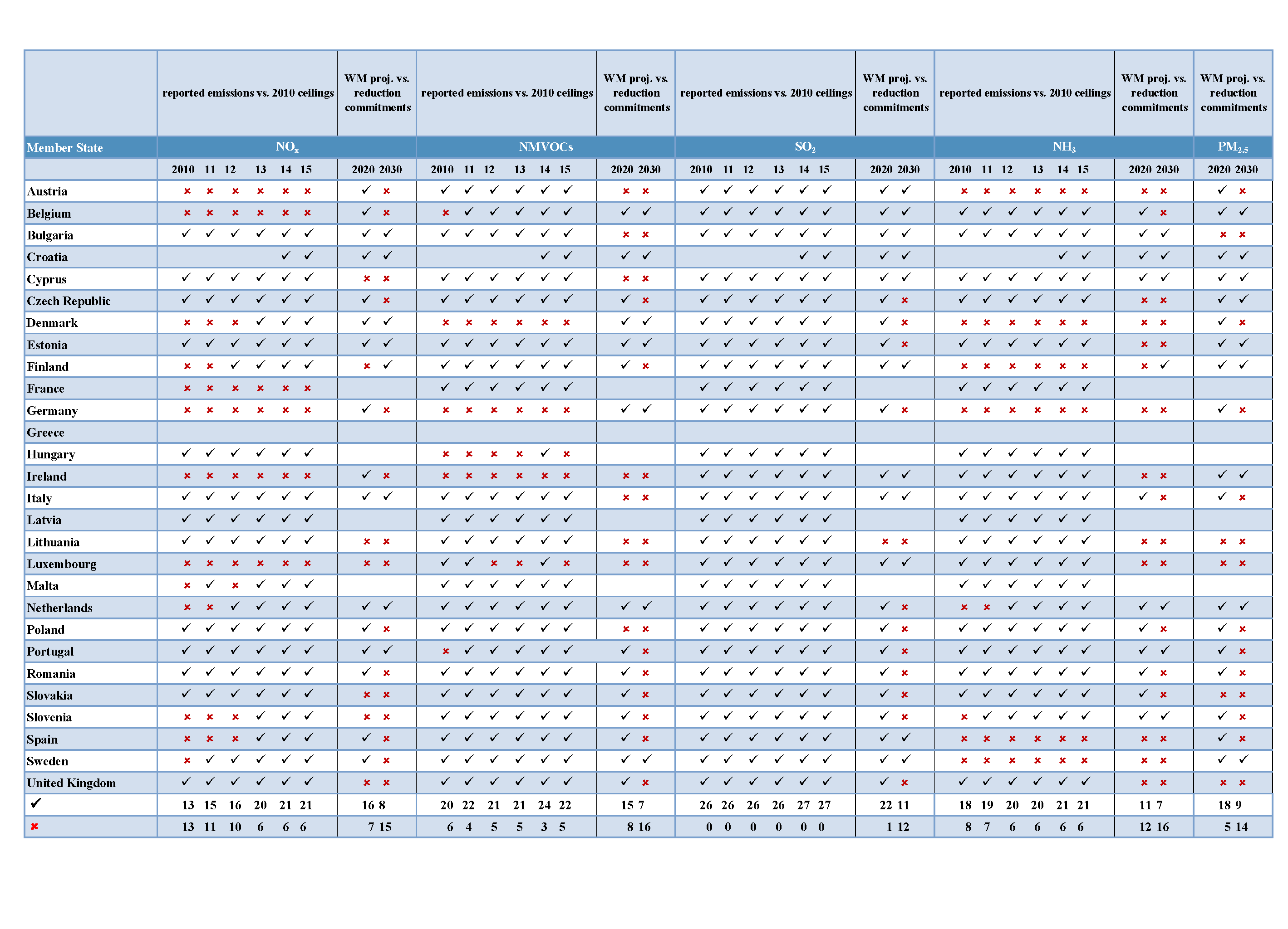 EU Member State progress in meeting NECD emission ceilings
