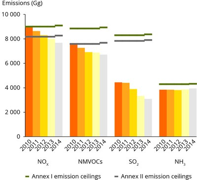EU progress in meeting emission ceilings set out in NECD Annexes I and II