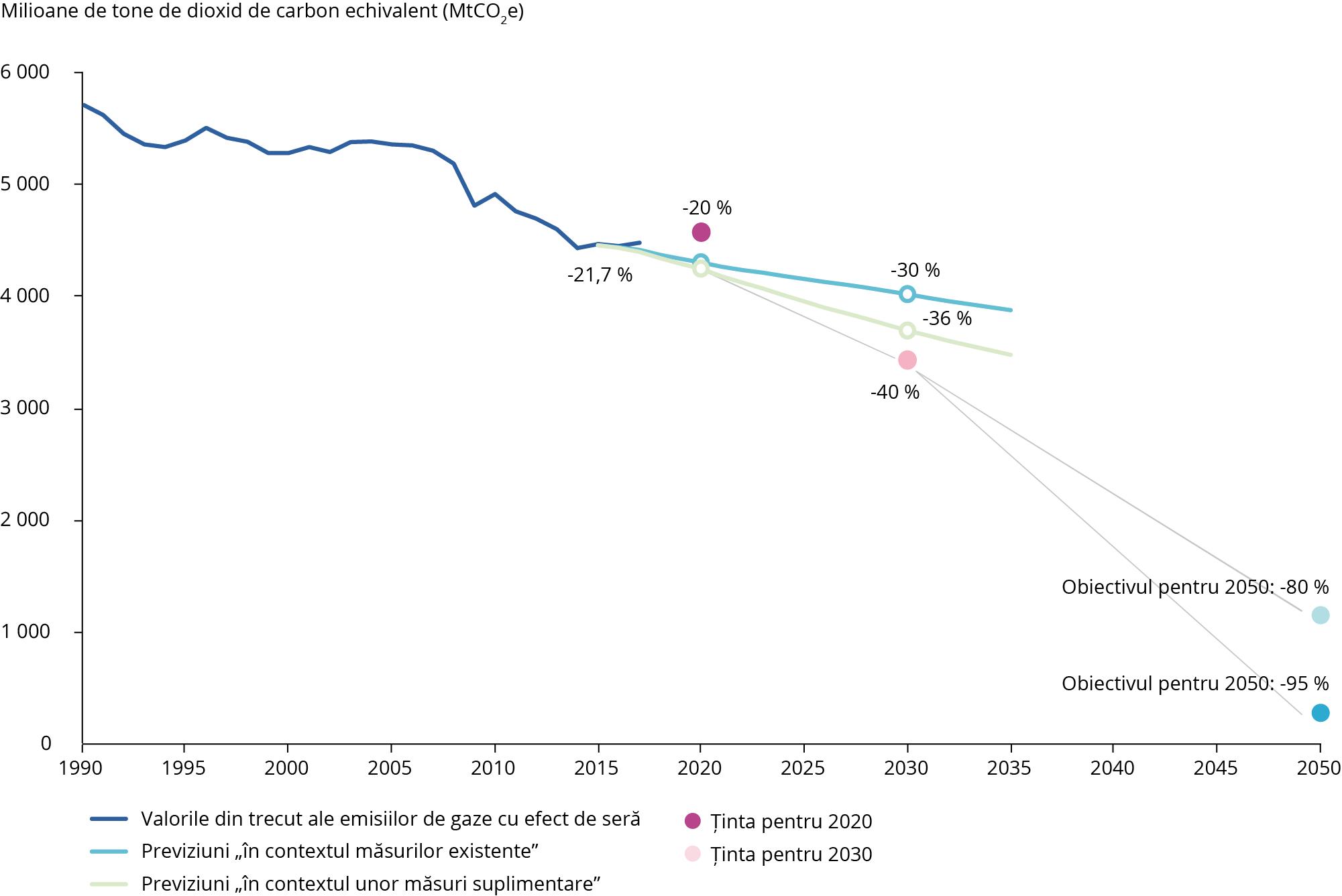 Tendințe și proiecții ale emisiilor de gaze cu efect de seră la nivelul UE-28, 1990-2050