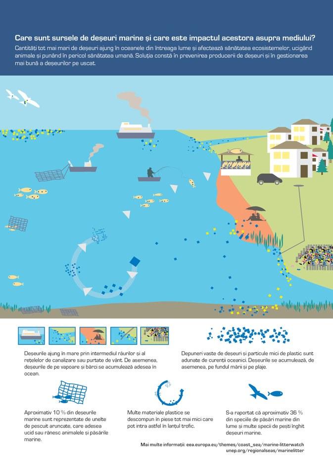 Cantităţi tot mai mari de deşeuri ajung în oceanele din întreaga lume şi afectează sănătatea ecosistemelor, ucigând animale şi punând în pericol sănătatea umană. Soluţia constă în prevenirea producerii de deşeuri şi în gestionarea mai bună a deşeurilor pe uscat.