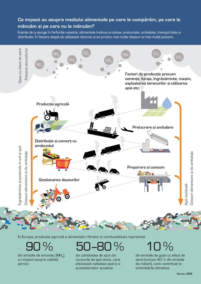 Înainte de a ajunge în farfuriile noastre, alimentele trebuie produse, prelucrate, ambalate, transportate şi distribuite. În fiecare etapă se utilizează resurse şi se produc mai multe deşeuri şi mai multă poluare.