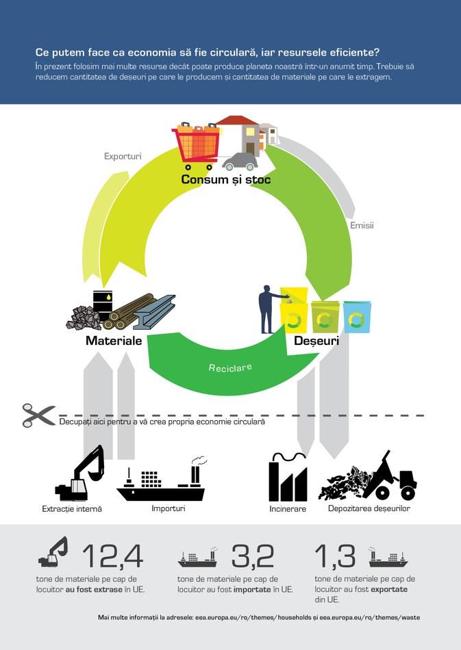 În prezent folosim mai multe resurse decât poate produce planeta noastră într-un anumit timp. Trebuie să reducem cantitatea de deşeuri pe care le producem şi cantitatea de materiale pe care le extragem.