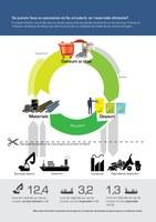 Ce putem face ca economia să fie circulară, iar resursele eficiente?