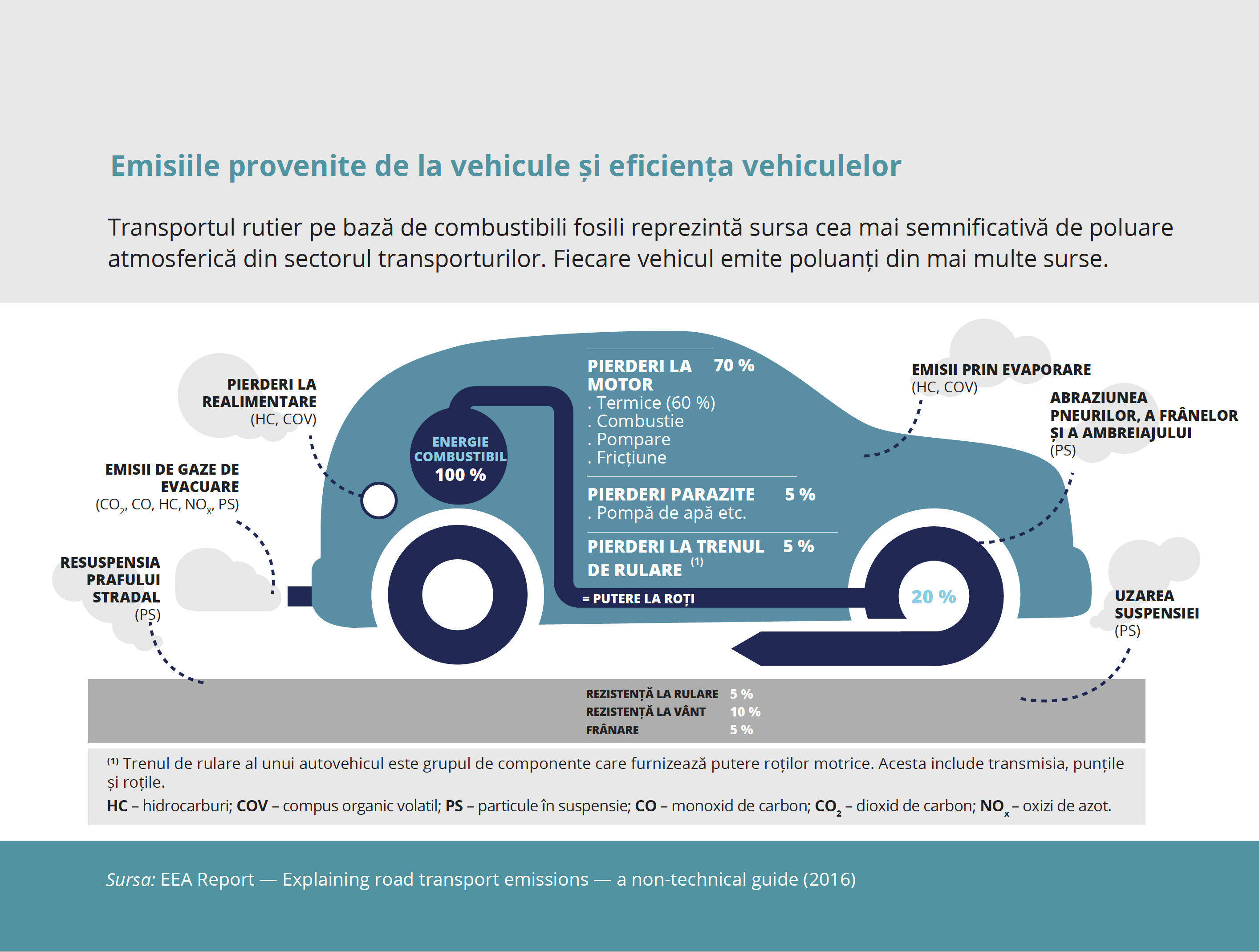 Vehicle emissions and efficiency — European Environment Agency