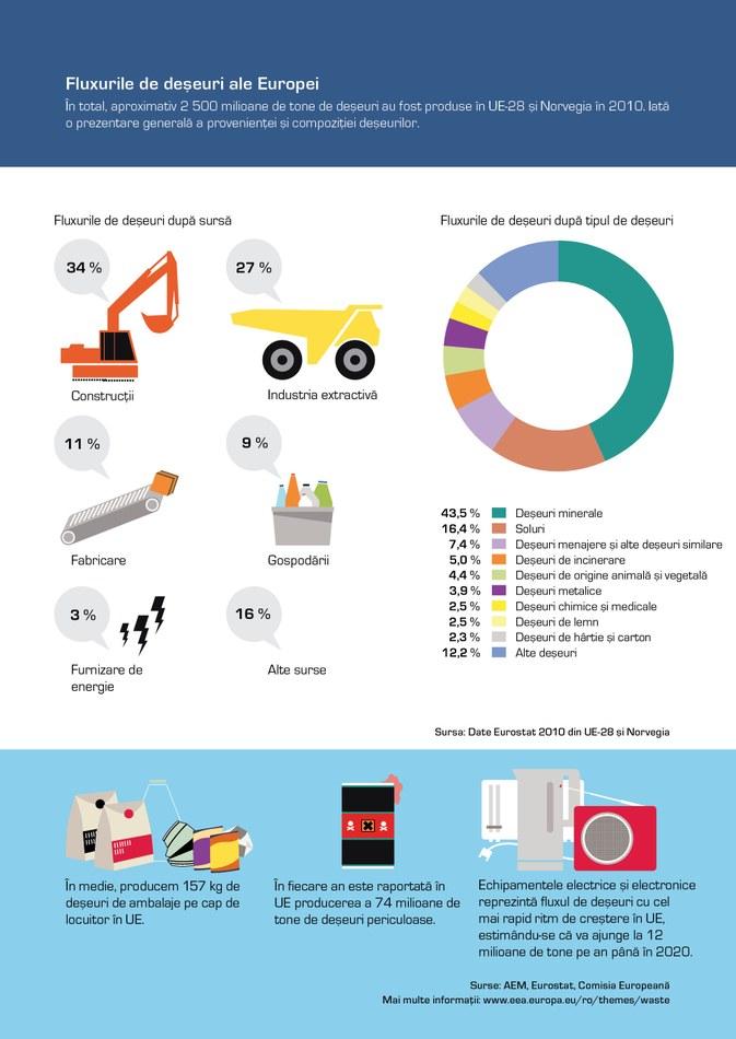 În total, aproximativ 2 500 milioane de tone de deşeuri au fost produse în UE-28 şi Norvegia în 2010. Iată o prezentare generală a provenienţei şi compoziţiei deşeurilor.