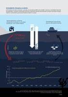 Schimbările climatice și mările