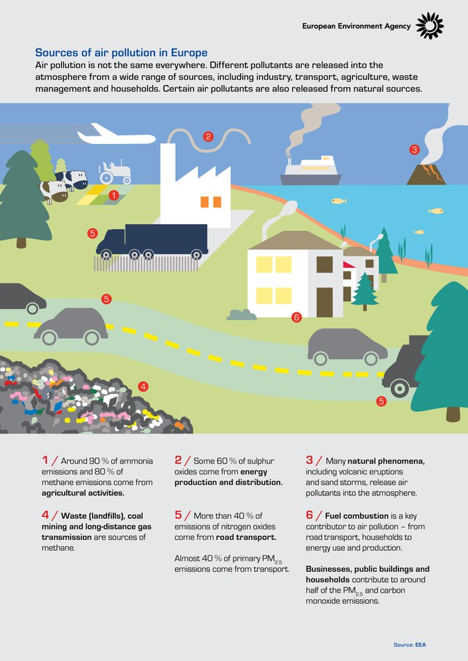 Air pollution is not the same anywhere. Different pollutants are released into the atmosphere from a wide range of sources, including industry, transport, agriculture, waste management and households. Certain air pollutants are also released from natural sources.