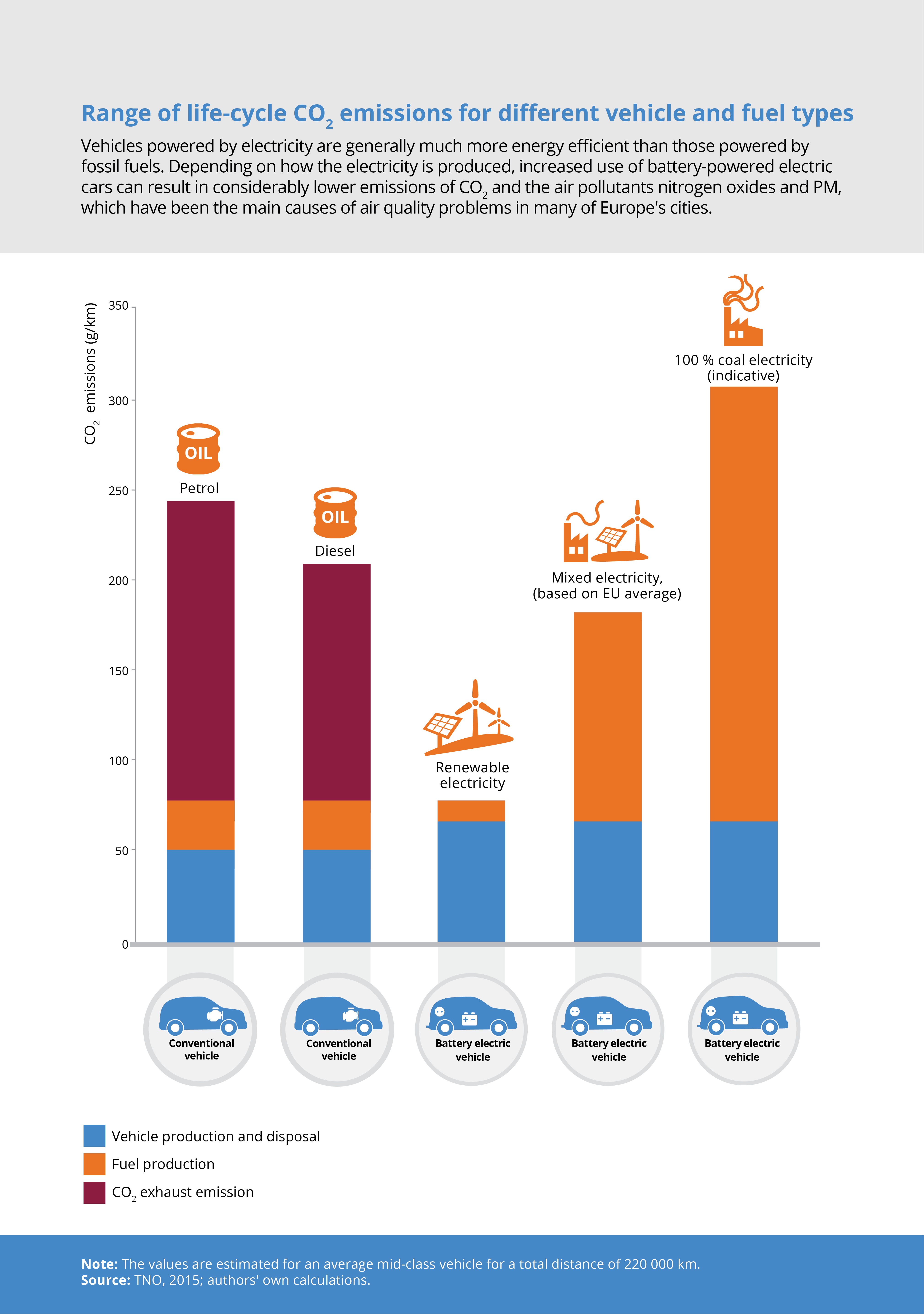 Range of life-cycle CO2 emissions for different vehicle and fuel types