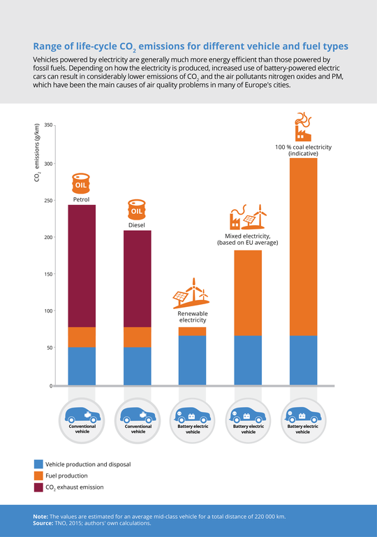 Range Of Life Cycle Co2 Emissions For Diffe Vehicle And Fuel Types
