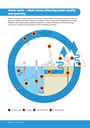 Water cycle — Main issues affecting water quality and quantity