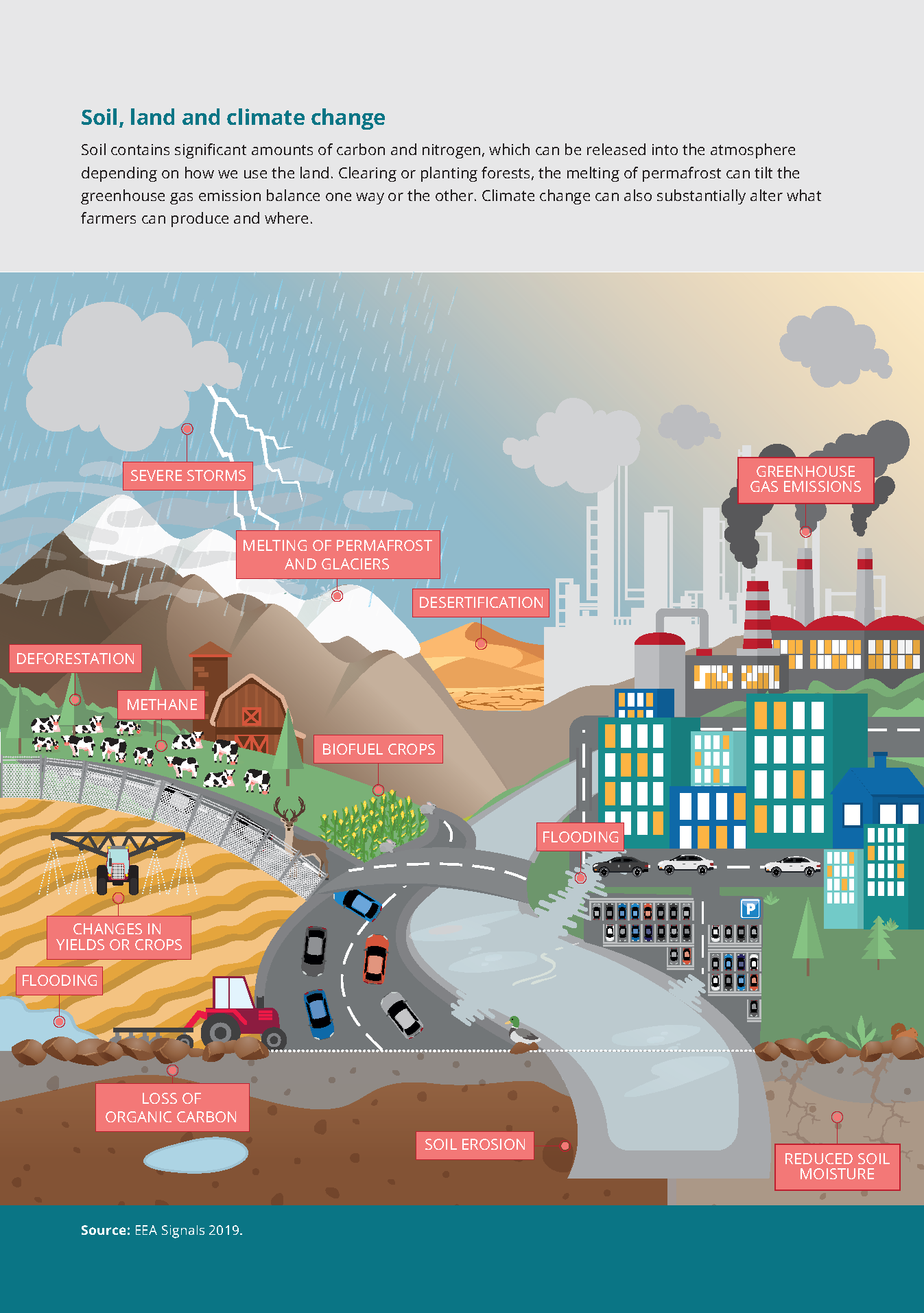 Soil contains significant amounts of carbon and nitrogen, which can be released into the atmospheredepending on how we use the land. Clearing or planting forests, the melting of permafrost can tilt thegreenhouse gas emission balance one way or the other. Climate change can also substantially alter whatfarmers can produce and where.