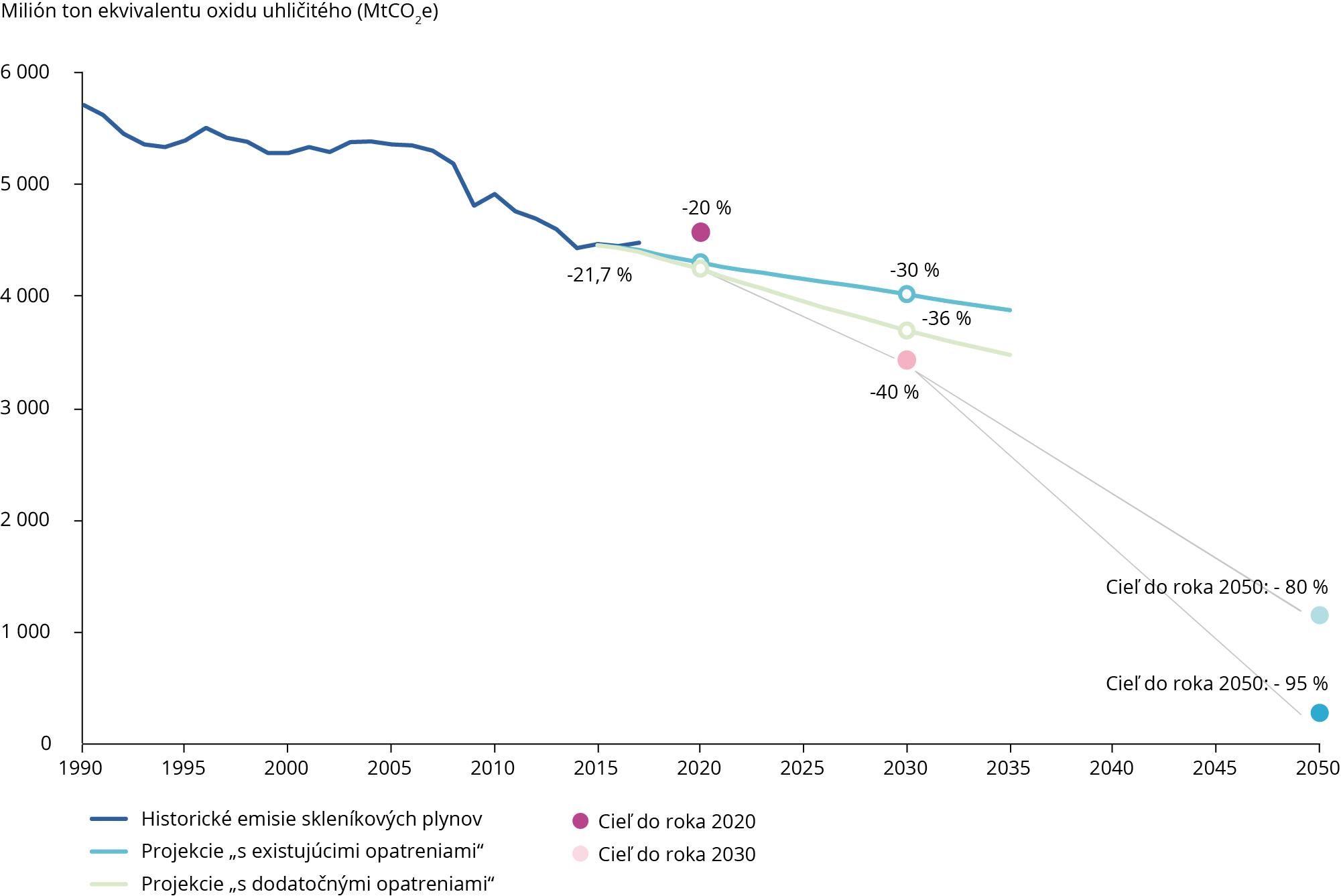 Trendy a projekcie v oblasti emisií skleníkových plynov v EÚ-28, 1990 – 2050