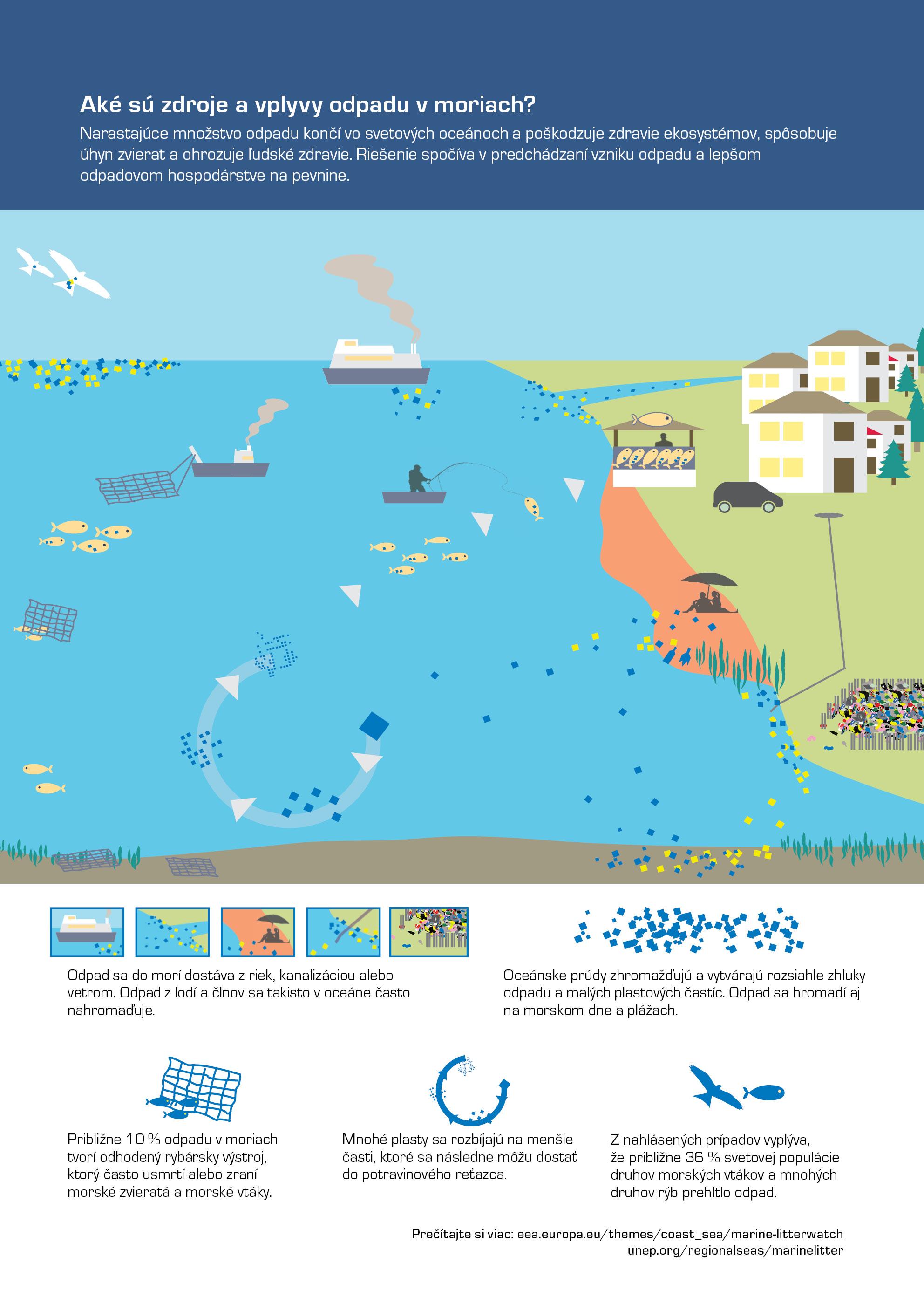 Aké sú zdroje a vplyvy odpadu v moriach?