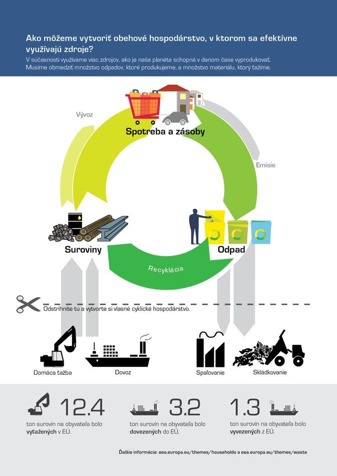 V súčasnosti využívame viac zdrojov, ako je naša planéta schopná v danom čase vyprodukovať. Musíme obmedziť množstvo odpadov, ktoré produkujeme, a množstvo materiálu, ktorý ťažíme.