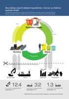 Ako môžeme vytvoriť obehové hospodárstvo, v ktorom sa efektívne využívajú zdroje?