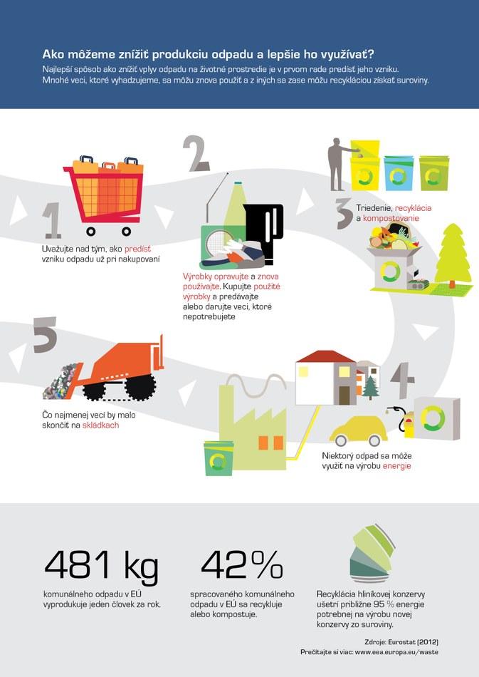 Najlepší spôsob ako znížiť vplyv odpadu na životné prostredie je v prvom rade predísť jeho vzniku. Mnohé veci, ktoré vyhadzujeme, sa môžu znova použiť a z iných sa zase môžu recykláciou získať suroviny.