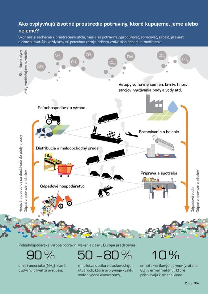 Skôr než si sadneme k prestretému stolu, musia sa potraviny vyprodukovať, spracovať, zabaliť, previezť a distribuovať. Na každý krok sú potrebné zdroje, pričom vzniká viac odpadu a znečistenia.