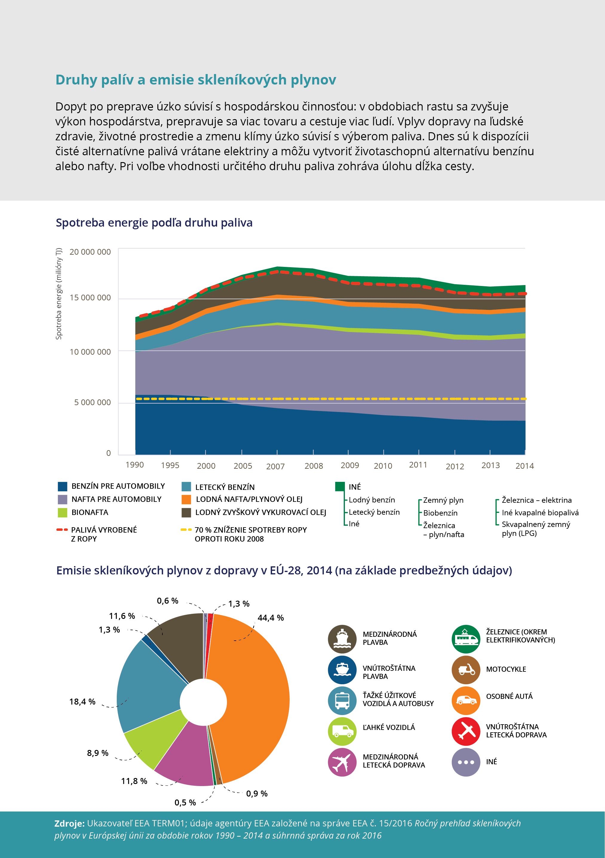 Druhy palív a emisie skleníkových plynov