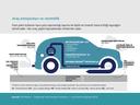 Emisie a efektívnosť vozidiel